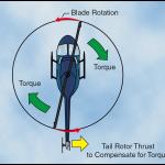 rotor de los helicopteros