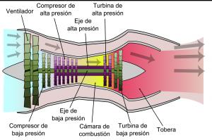 como funciona el turbofan de un avion